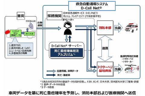 D-Call Net®実働訓練