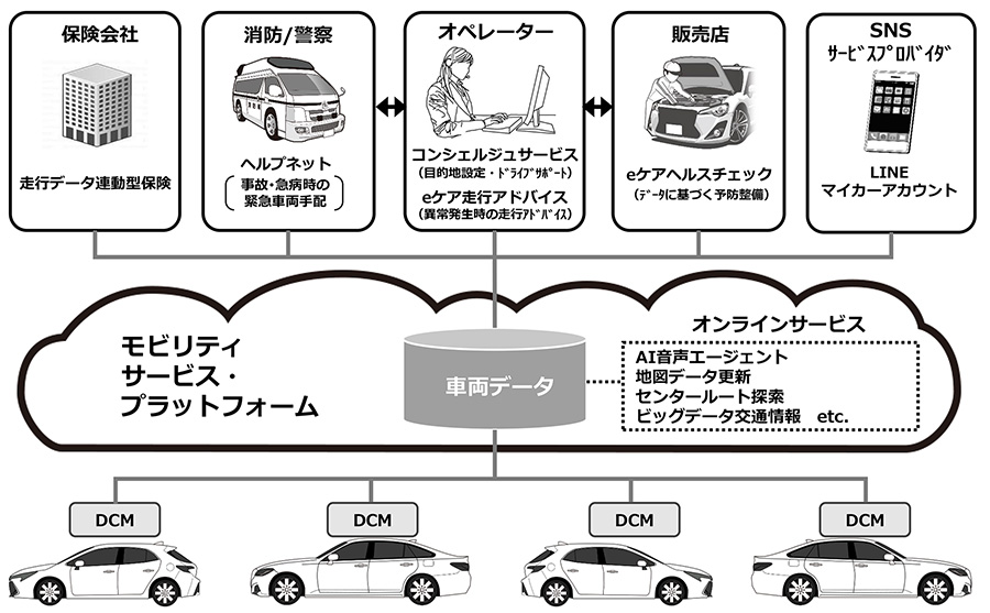 MSPFを使ったコネクティッドカー向けサービス