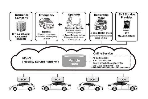Connected car service using MSPF