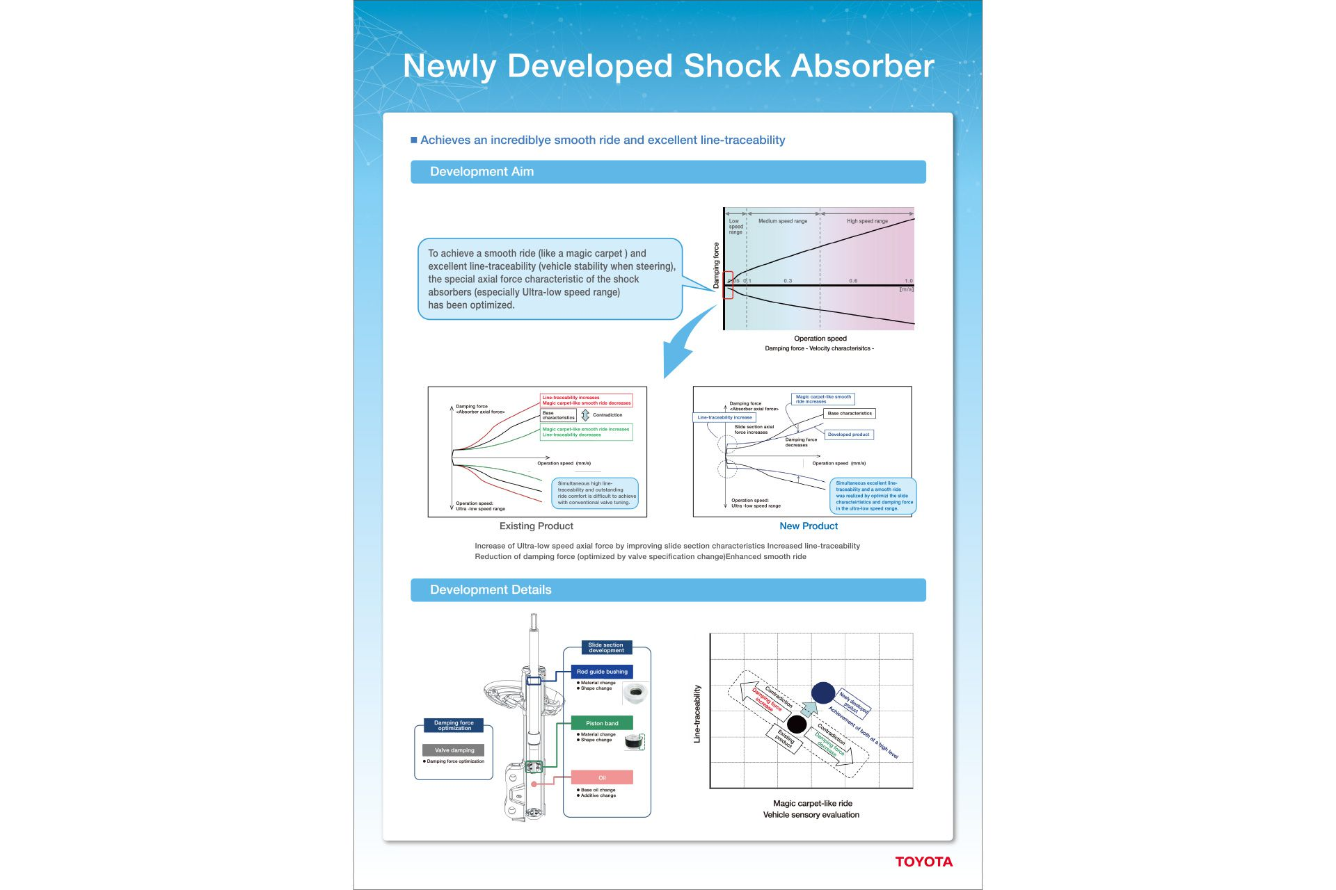 Newly Developed Shock Absorber