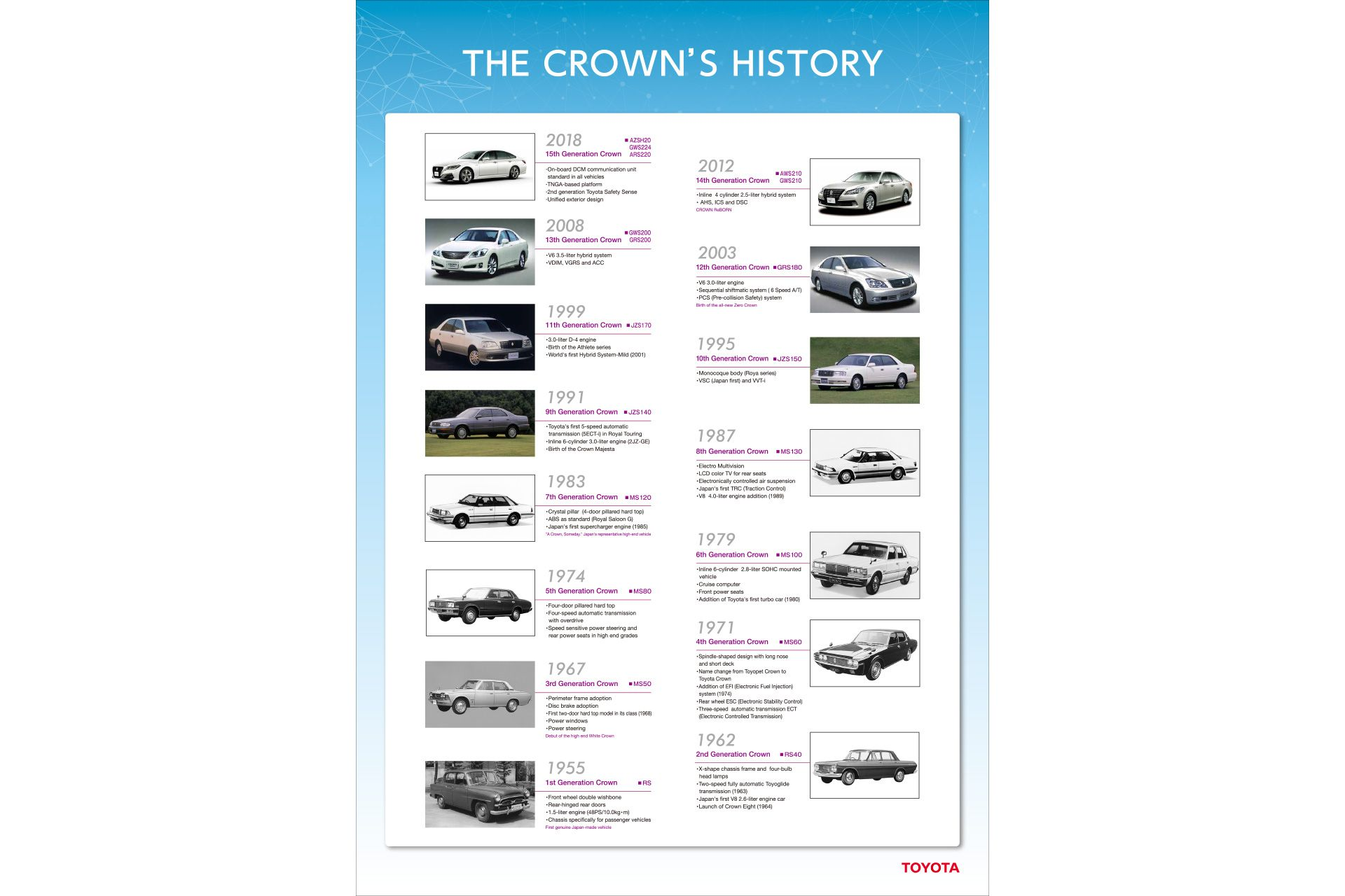 THE CROWN'S HISTORY