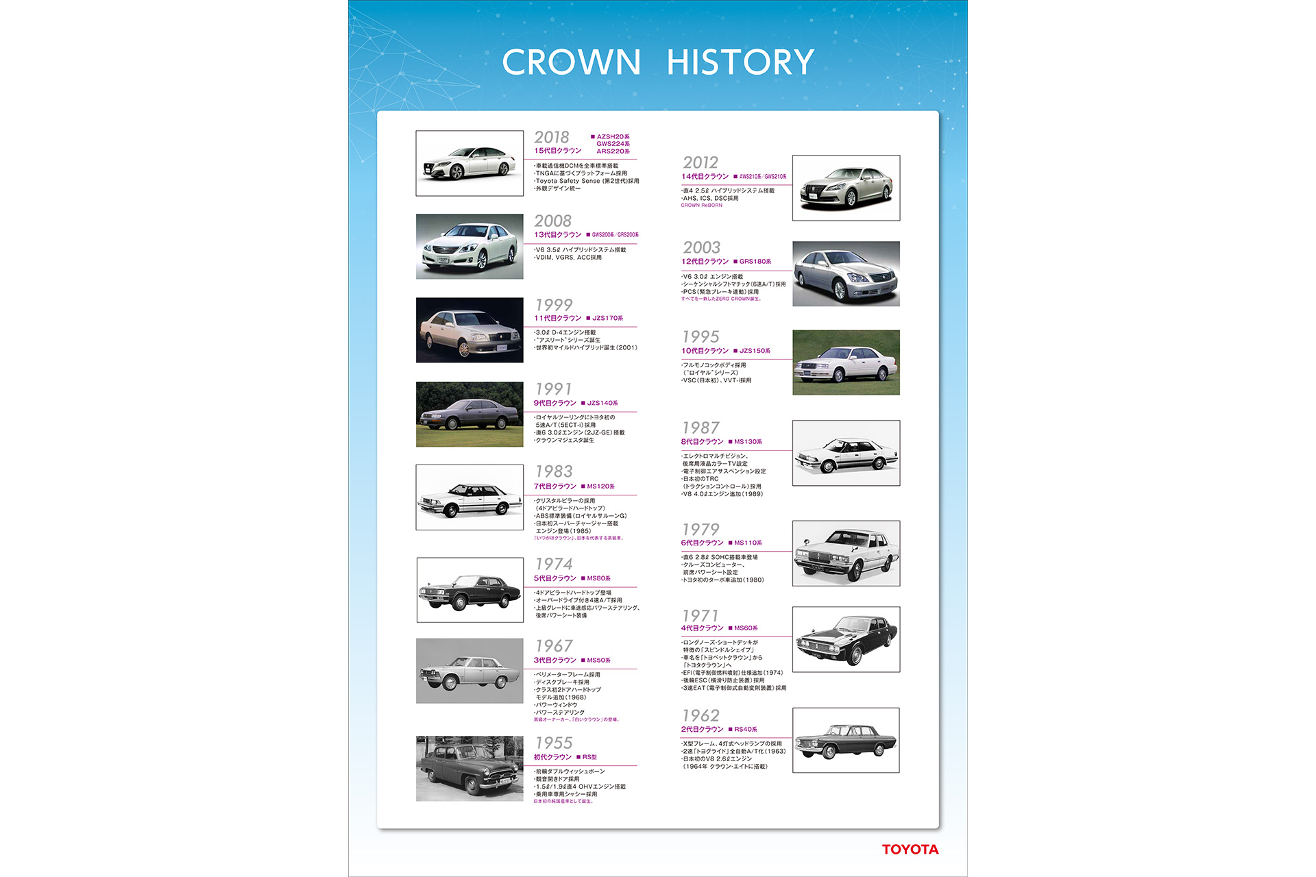CROWN HISTORY