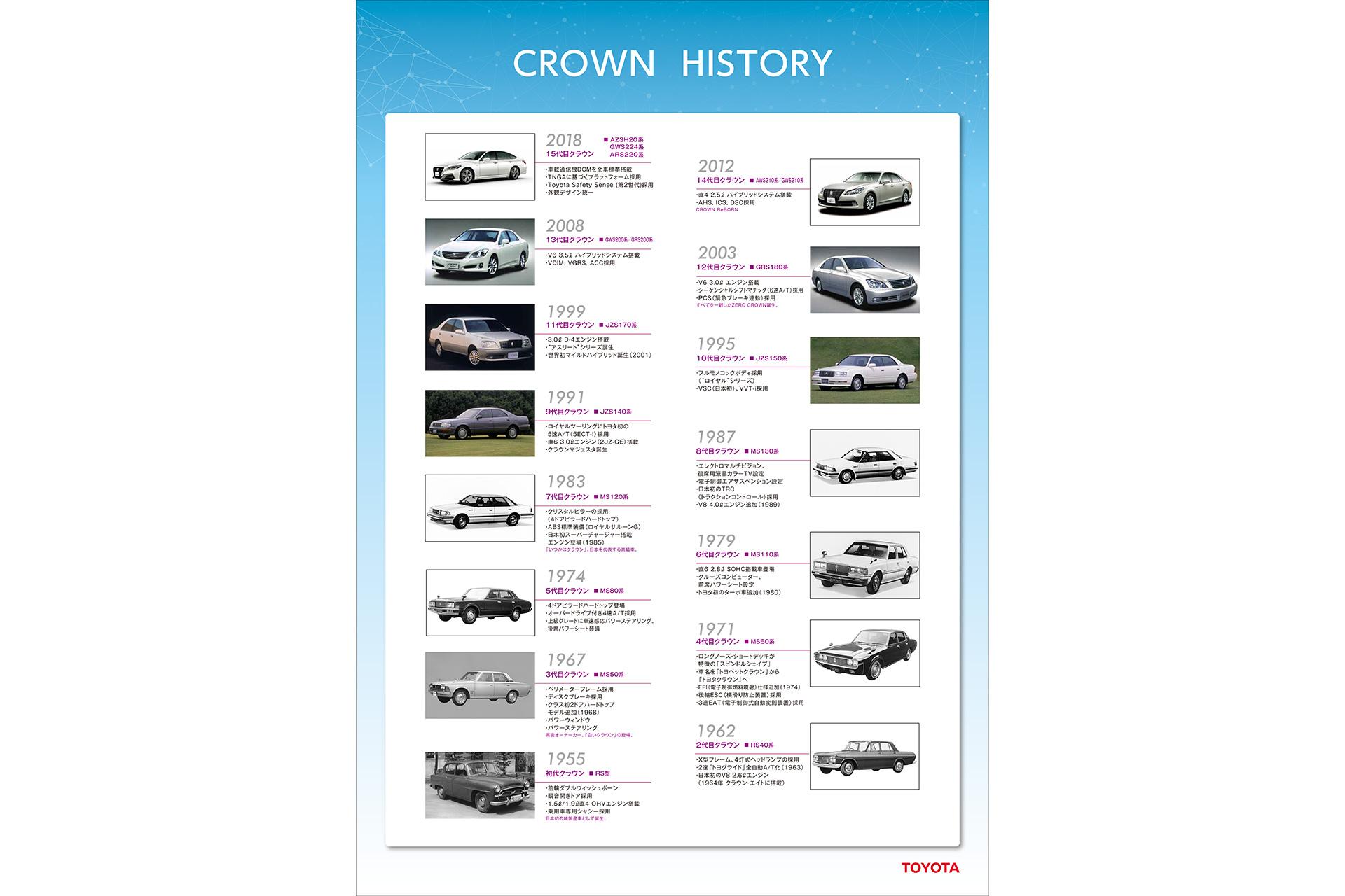 CROWN HISTORY