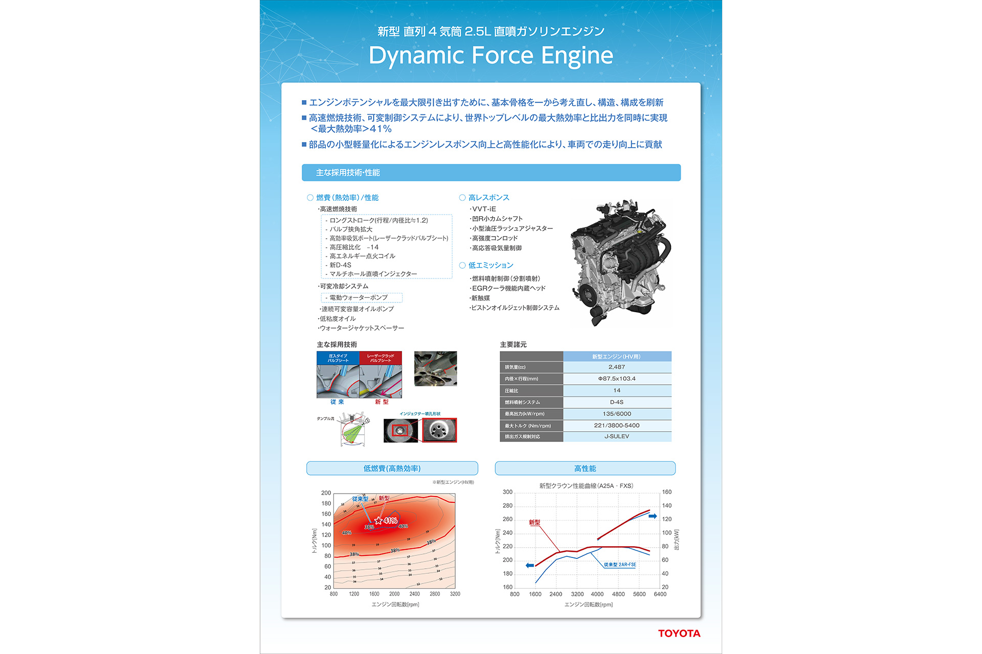Dynamic Force Engine