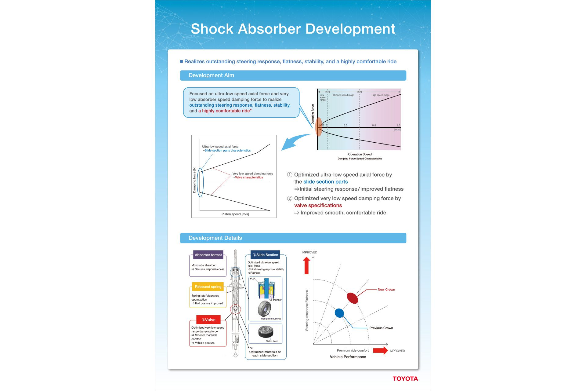 Shock Absorber Development