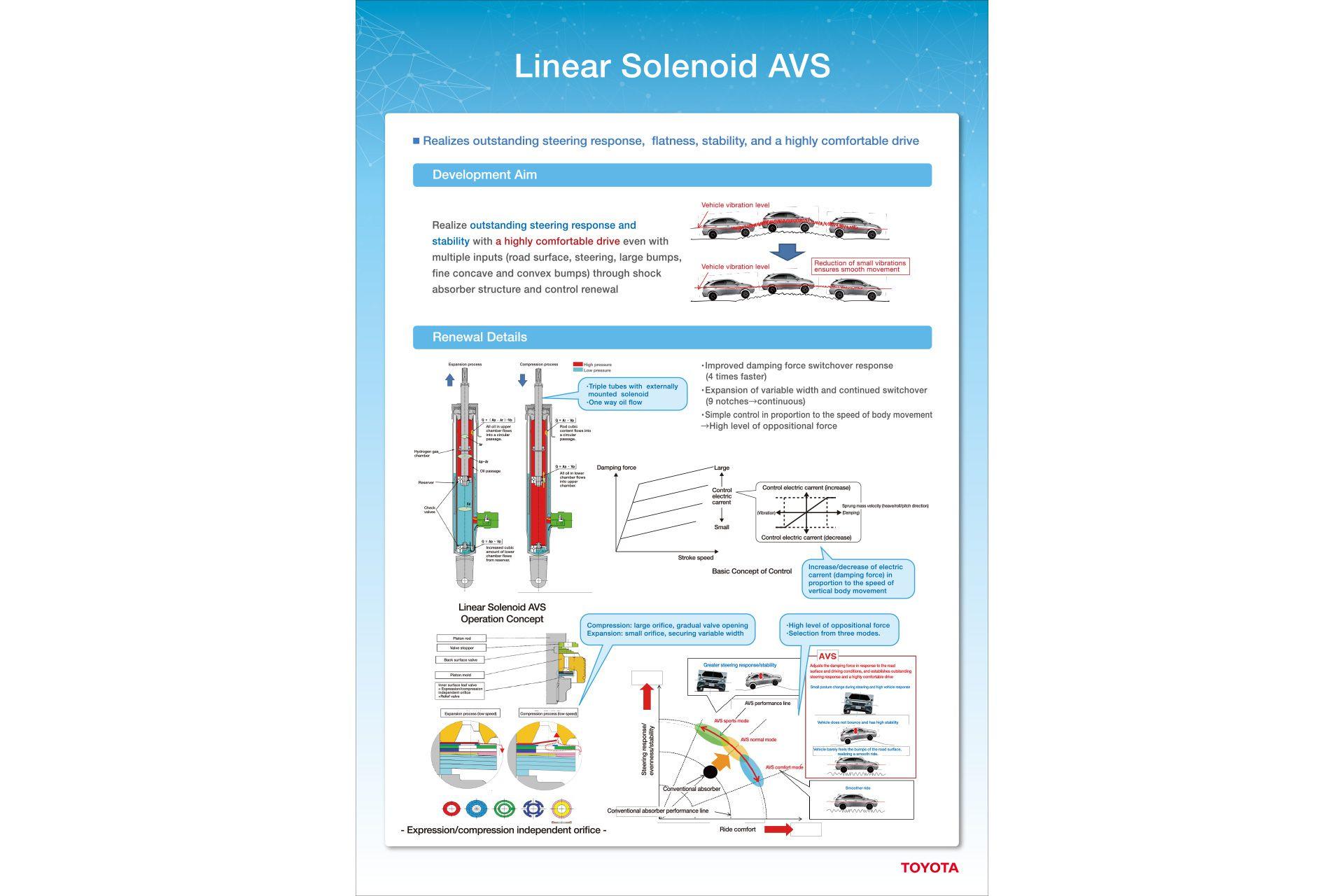 Linear Solenoid AVS