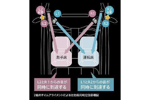 左右席同時定位原理図