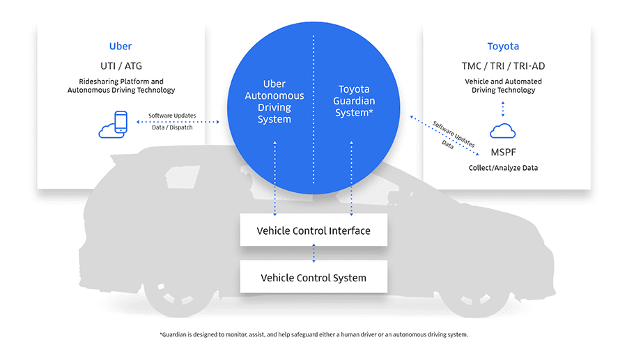Uber-Toyota-Diagram