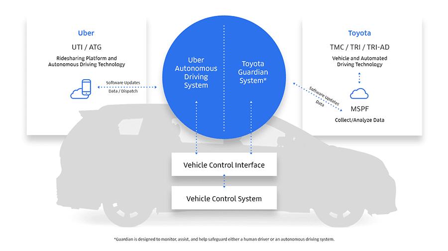 Uber-Toyota-Diagram