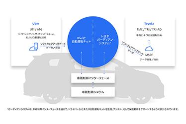 Uber-Toyota  車両構成図