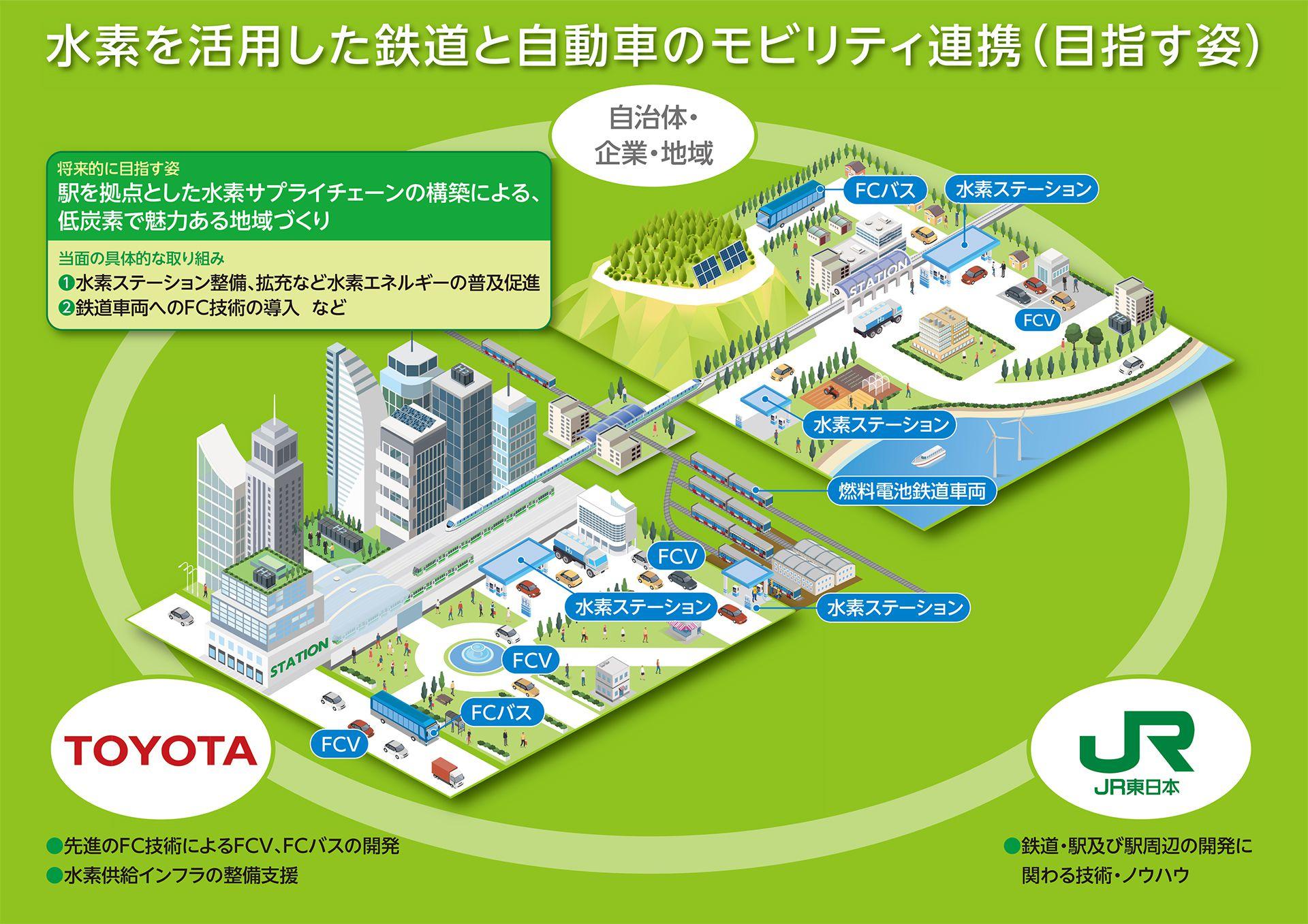 水素を活用した鉄道と自動車のモビリティ連携(目指す姿)
