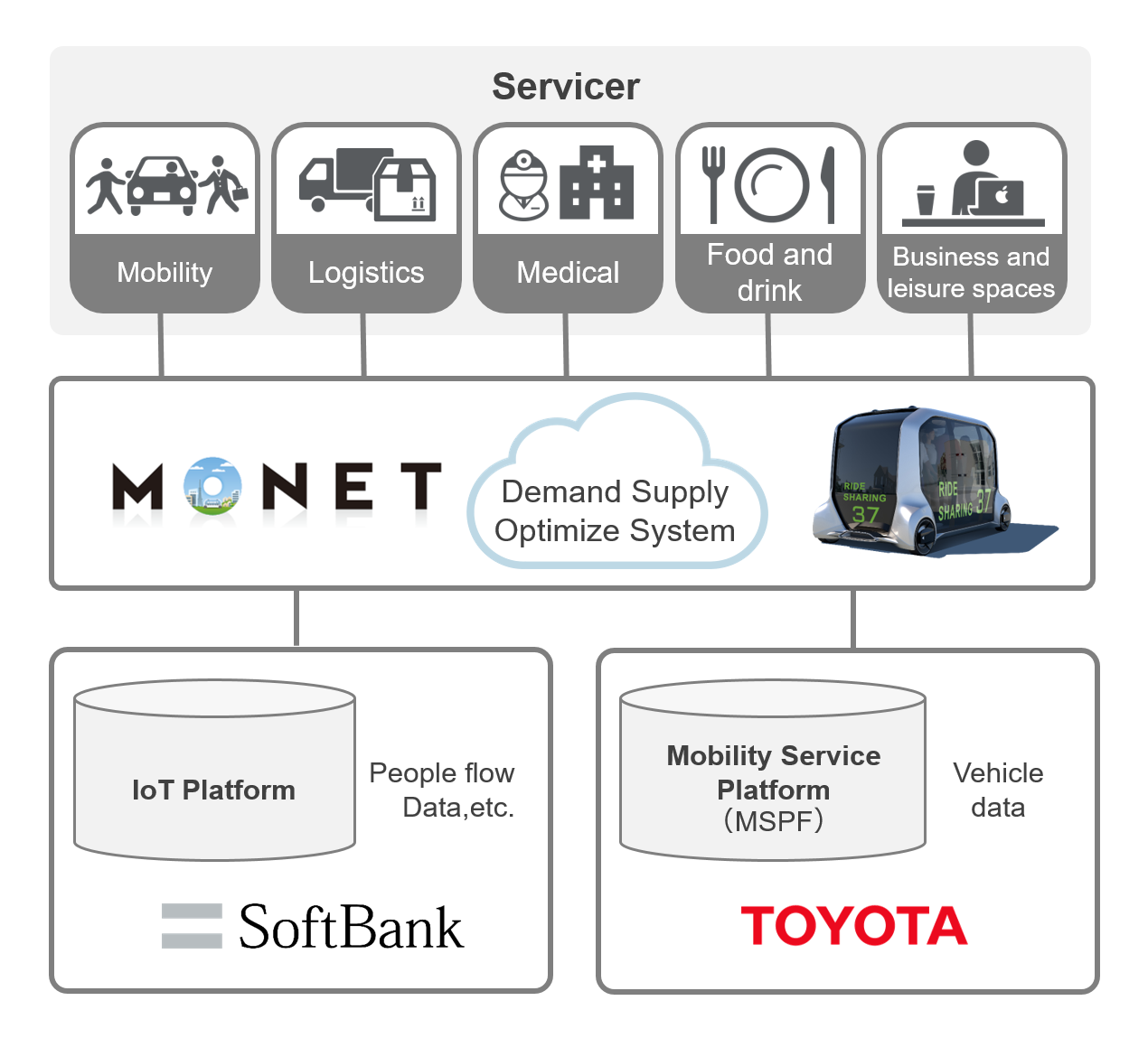 Illustration of MONET's business model