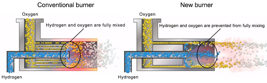 Preventing hydrogen and oxygen from mixing completely