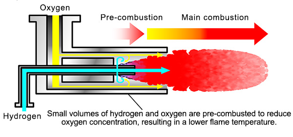 Lowering oxygen concentration inside the furnace