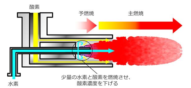 酸素濃度を下げる機構