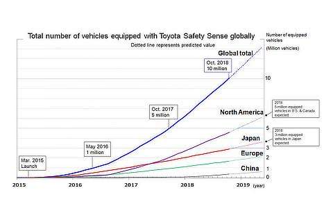 Total number of vehicles equipped with Toyota Safety Sense globally
