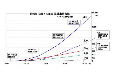 Toyota Safety Sense 累計出荷台数