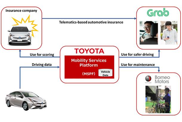toyota distribution network