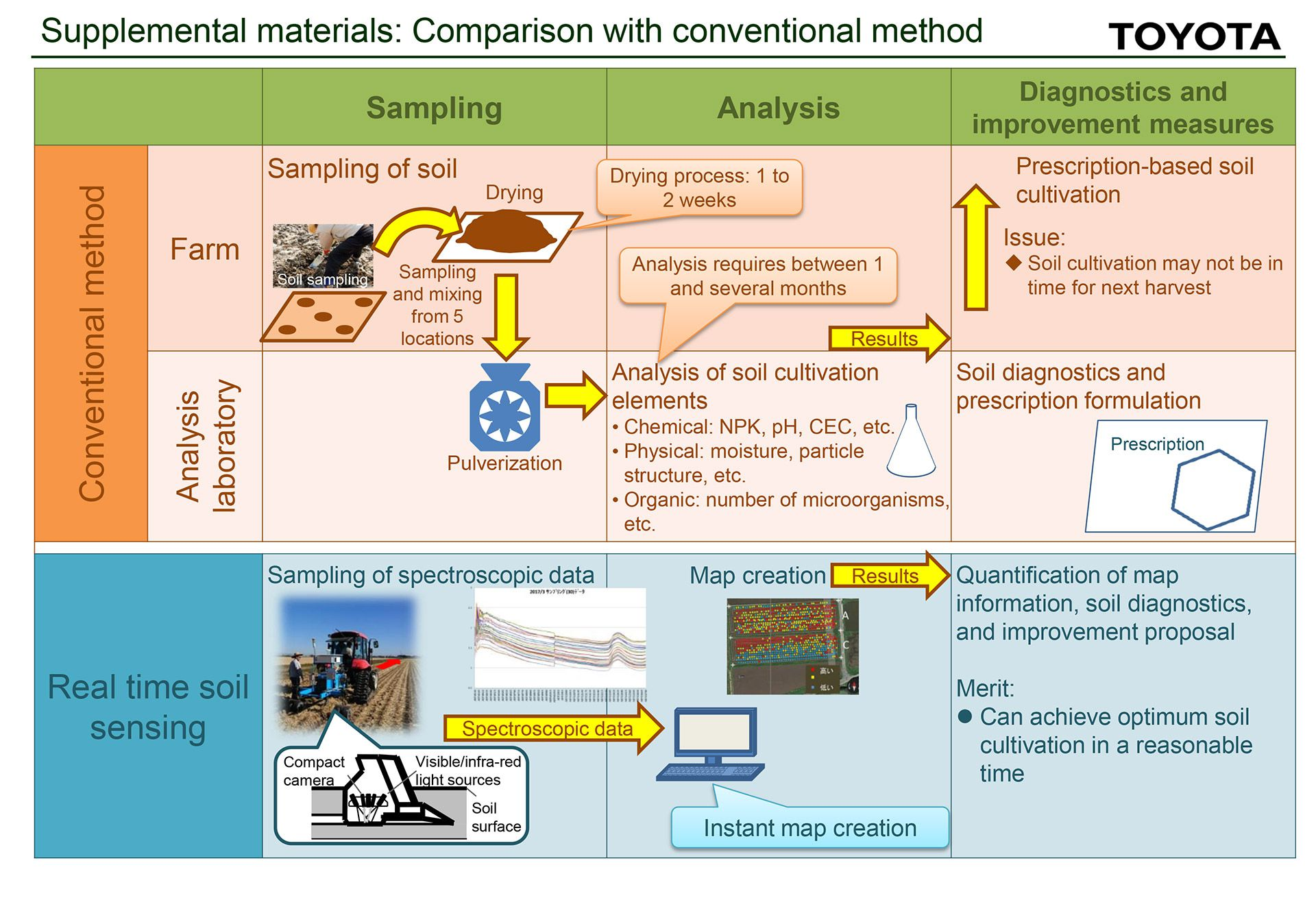 Supplemental materials: Introduction of Real-time Soil Sensor