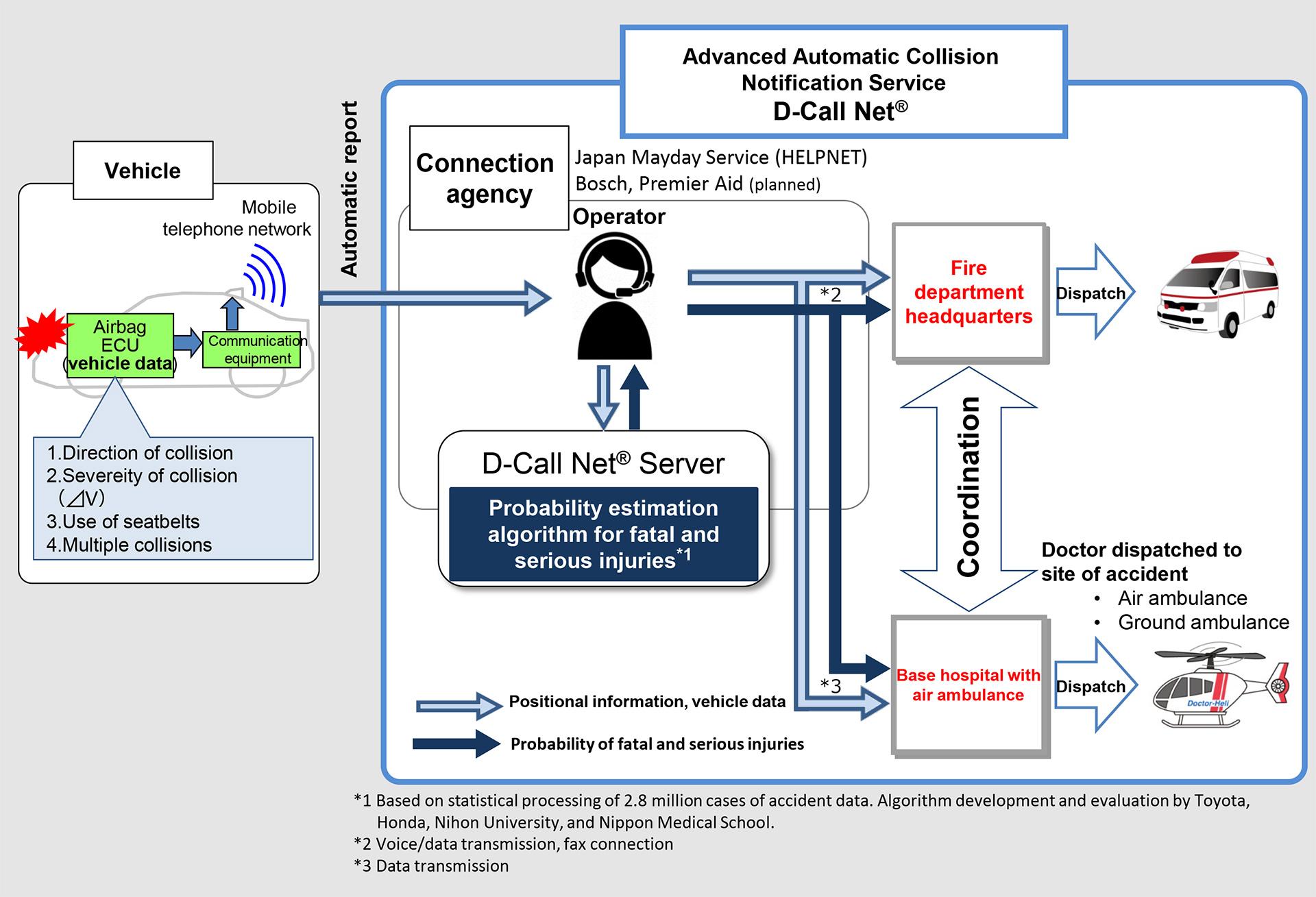 D-Call Net® Supplementary Materials