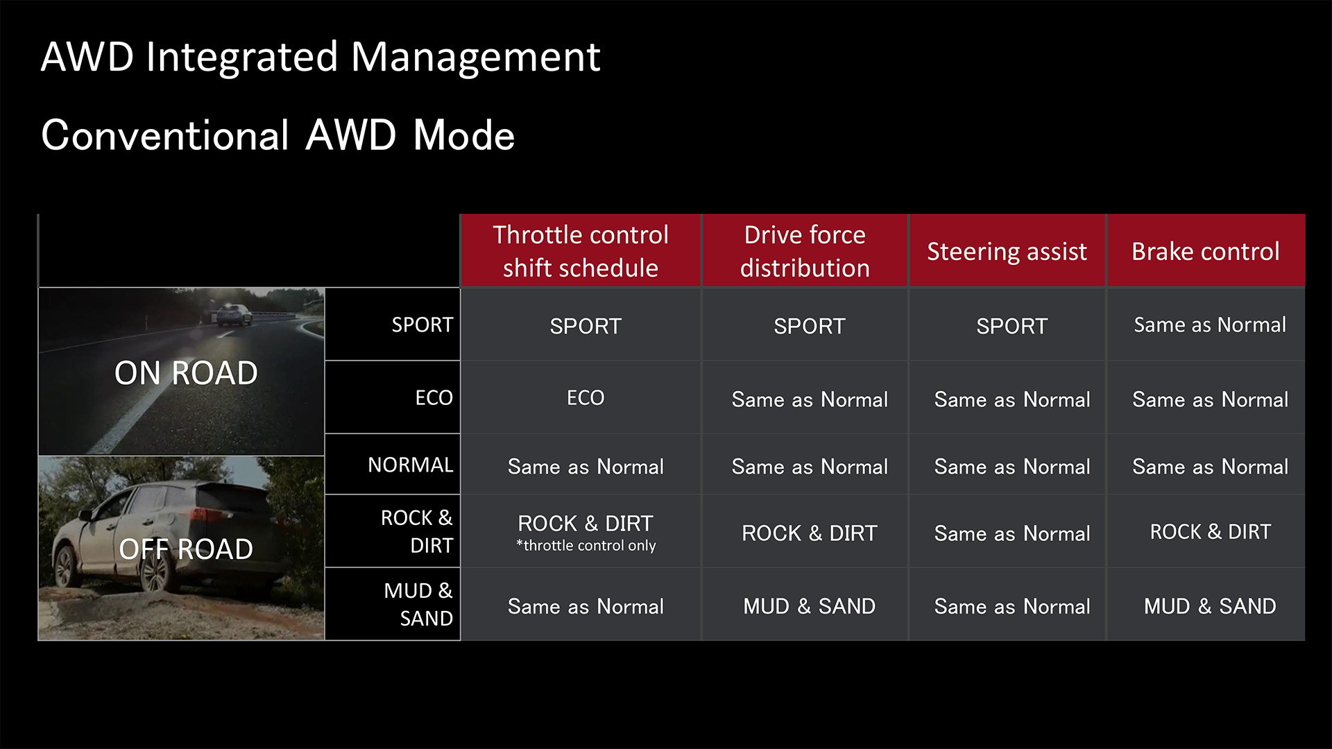 AWD Integrated Management