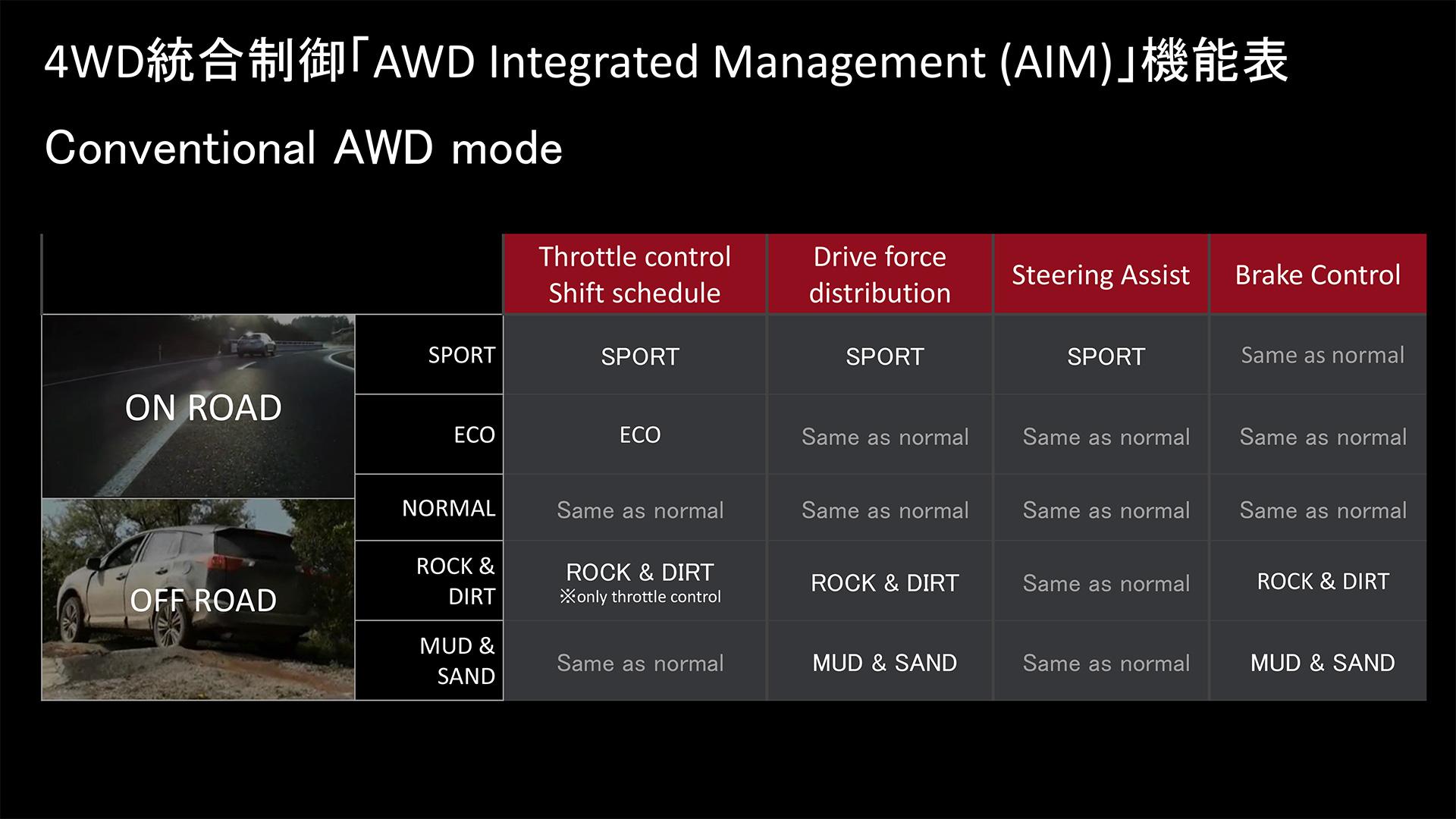 4WD統合制御 機能表