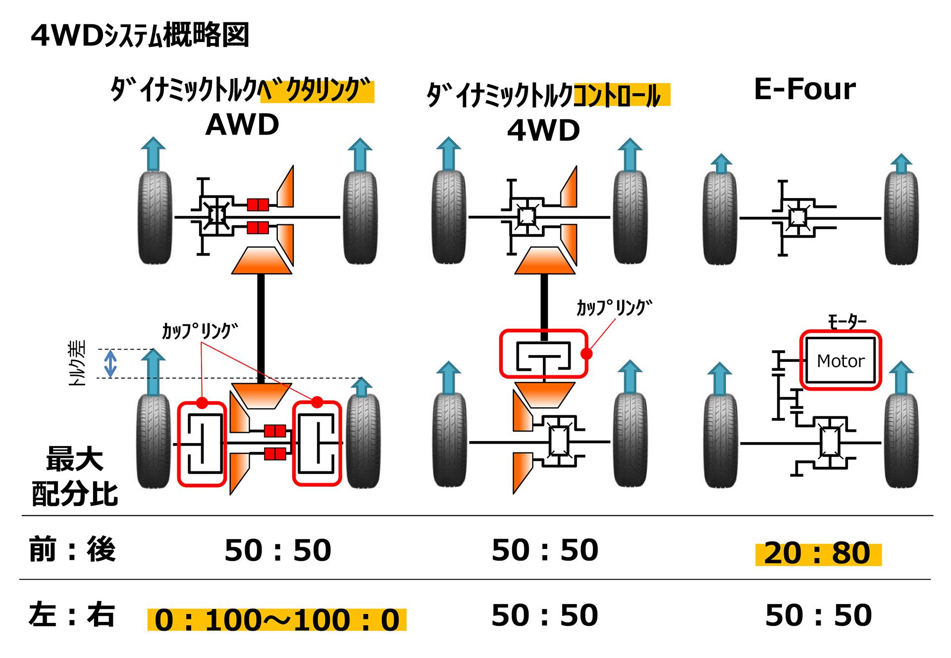 4WDシステム概略図