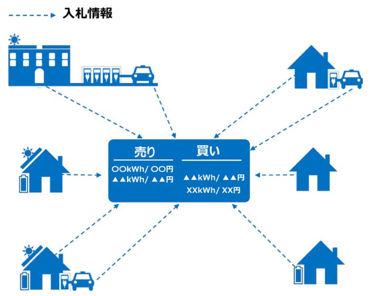 各家庭や事業所、PHVからの入札情報が電力取引所に集約される