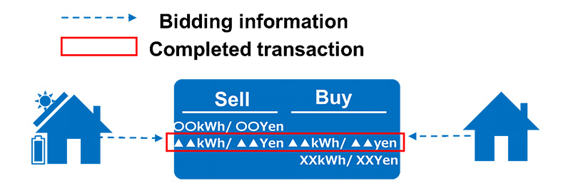 The electricity exchange completes transactions by matching sell and buy conditions.