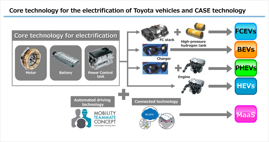 Core technology for the electrification of Toyota vehicles and CASE technology