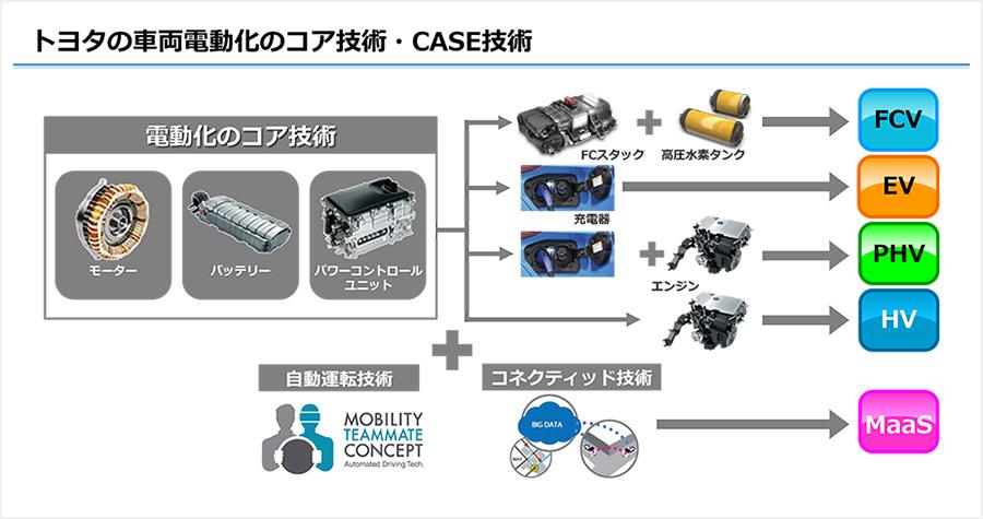 トヨタの車両電動化のコア技術・CASE技術