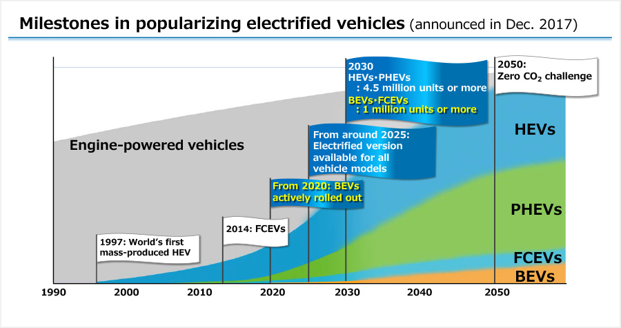 Milestones in popularizing electrified vehicles (announced in Dec. 2017)