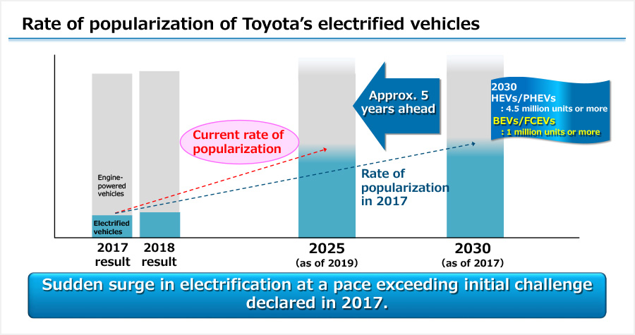 Rate of popularization of Toyota's electrified vehicles