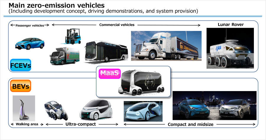 Main zero-emission vehicles (Including development concept, driving demonstrations, and system provision)