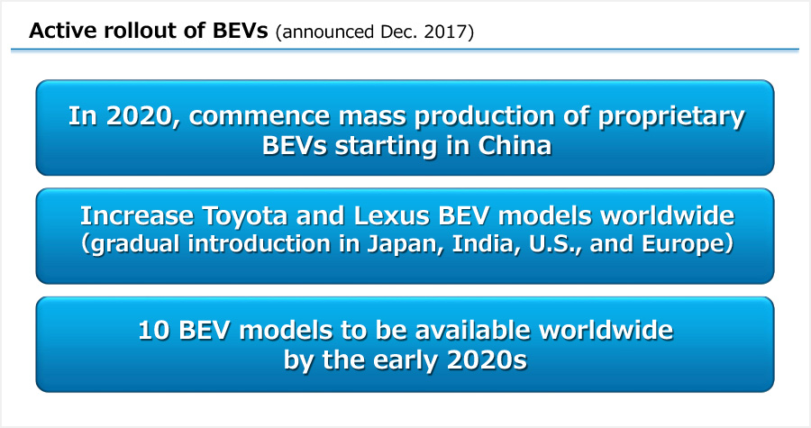 Active rollout of BEVs (announced Dec. 2017)