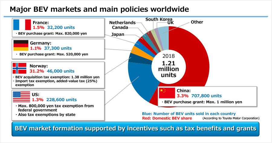 Major BEV markets and main policies worldwide