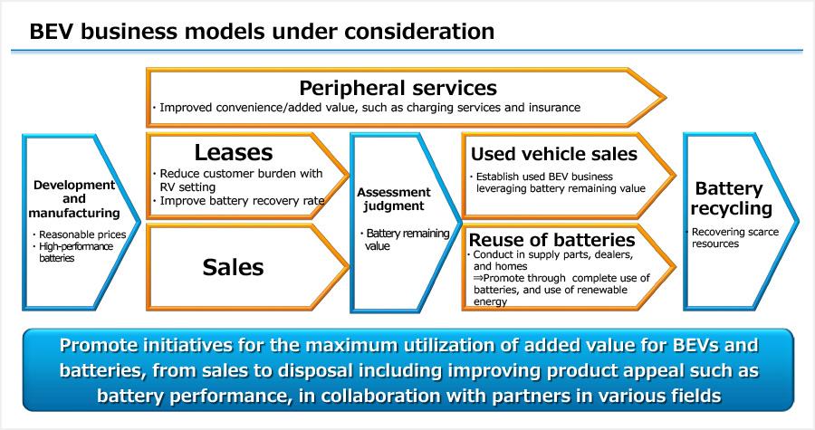 BEV business models under consideration
