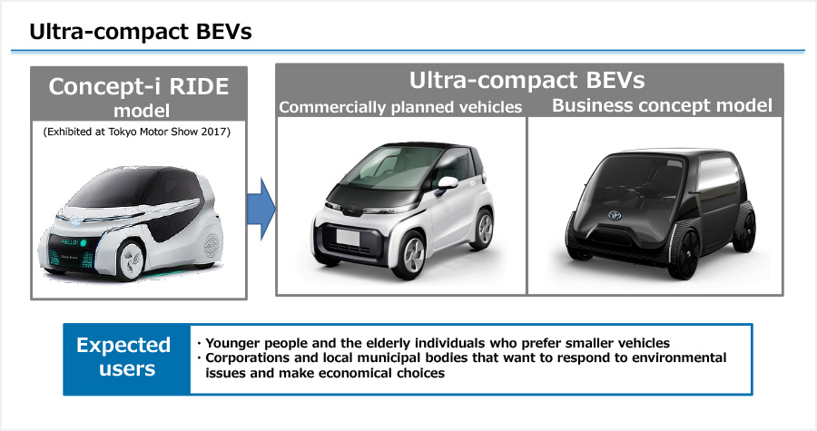 Ultra-compact BEVs
