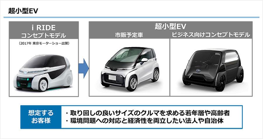 超小型EV
