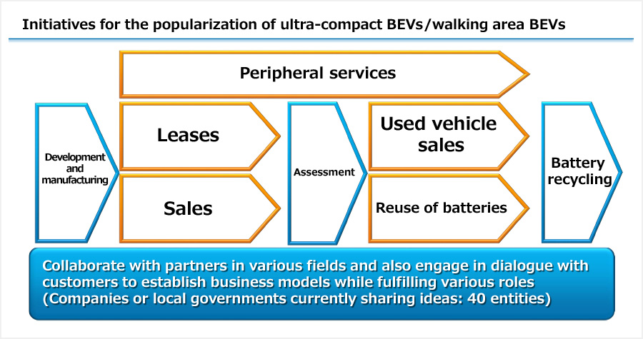 Initiatives for the popularization of ultra-compact BEVs/walking area BEVs