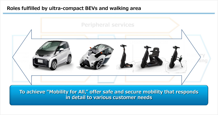 Roles fulfilled by ultra-compact BEVs and walking area
