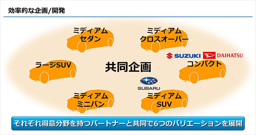 トヨタ次世代EV計画