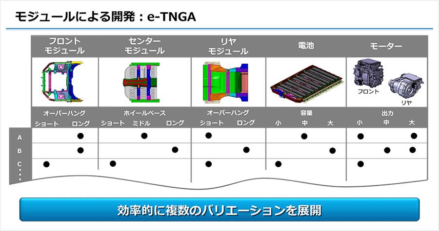 モジュールによる開発 : e-TNGA