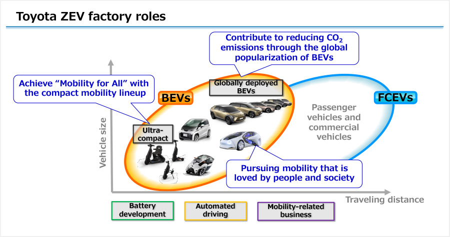 Toyota ZEV factory roles