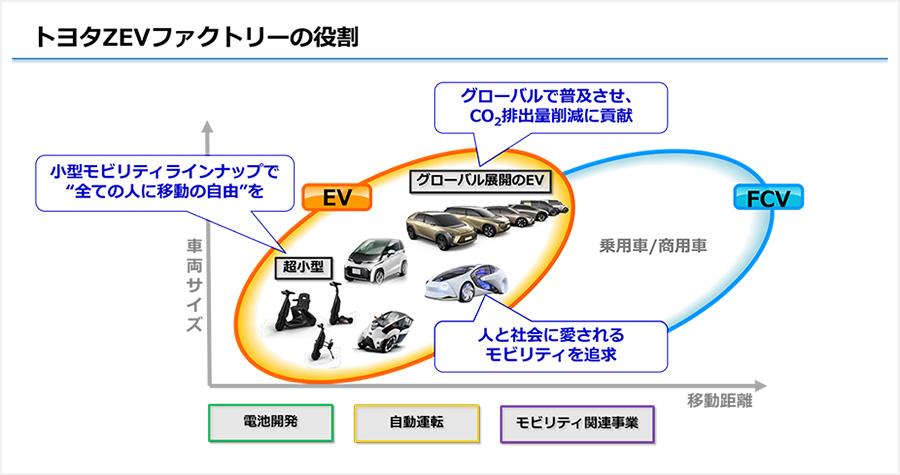 トヨタZEVファクトリーの役割