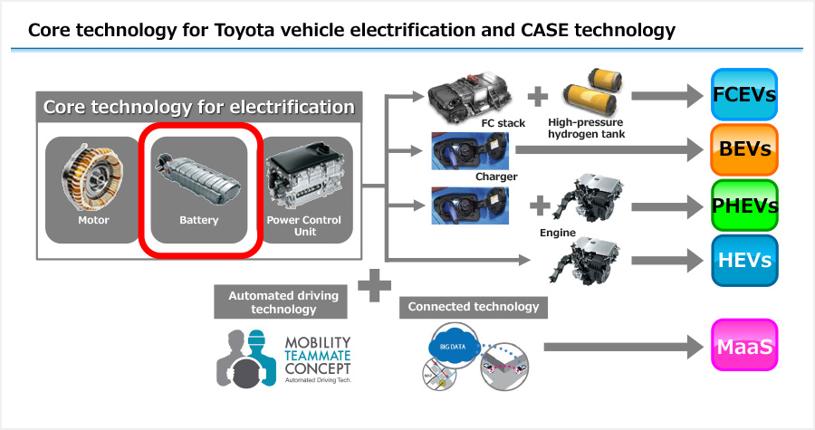 Core technology for Toyota vehicle electrification and CASE technology
