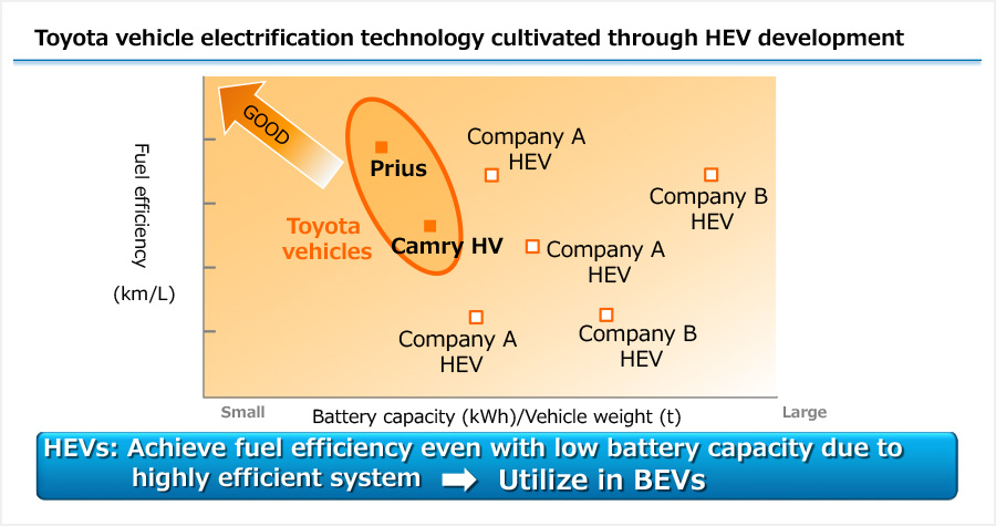 Toyota vehicle electrification technology cultivated through HEV development