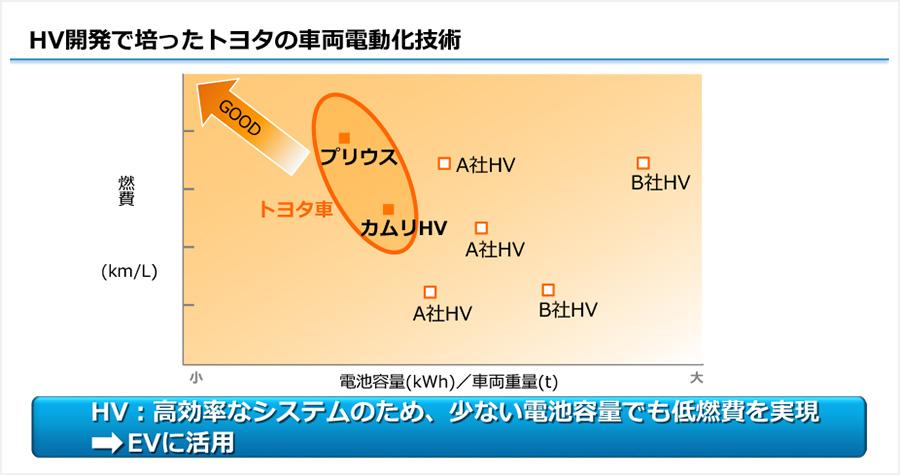 HV開発で培ったトヨタの車両電動化技術
