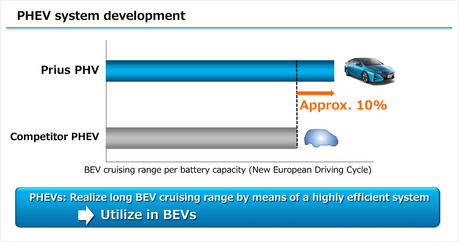 PHEV system development