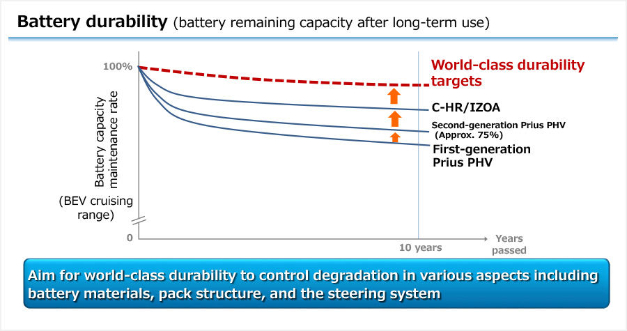 Battery durability (battery remaining capacity after long-term use)